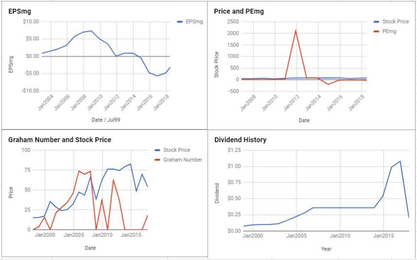 Anadarko Petroleum Corp Valuation – June 2018 $APC