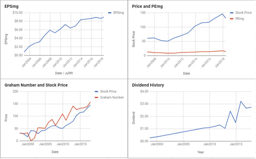 Chubb Ltd Valuation – June 2018 $CB