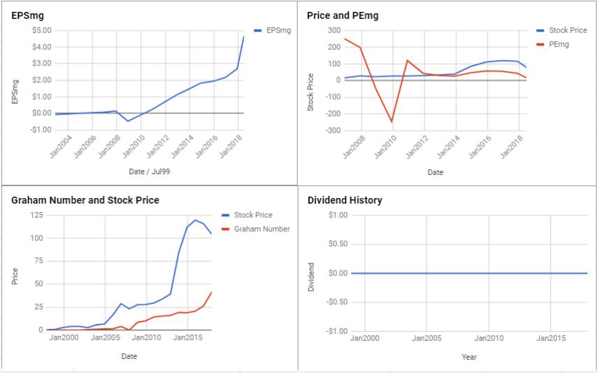 Celgene Corp Valuation – June 2018 $CELG