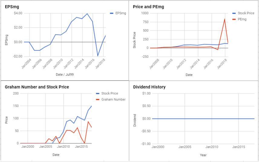 Concho Resources Inc Valuation – June 2018 $CXO