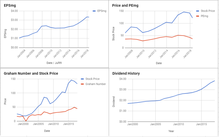 Federal Realty Investment Trust Valuation – June 2018 $FRT