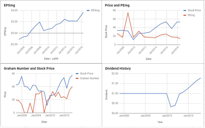 International Paper Co Valuation – June 2018 $IP