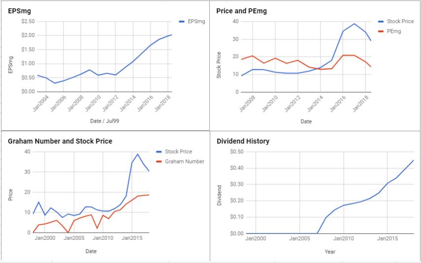 Kroger Co Valuation – June 2018 $KR