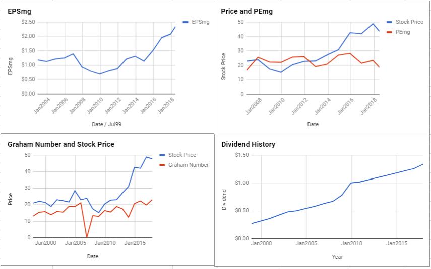 Leggett & Platt Inc Valuation – June 2018 $LEG