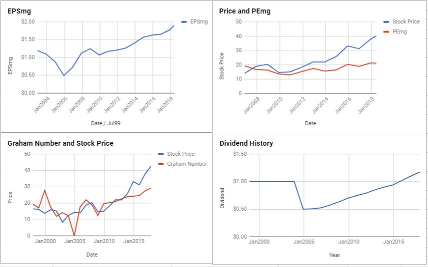 Alliant Energy Corp Valuation – June 2018 $LNT