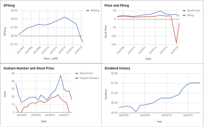 Mattel Inc Valuation – June 2018 $MAT