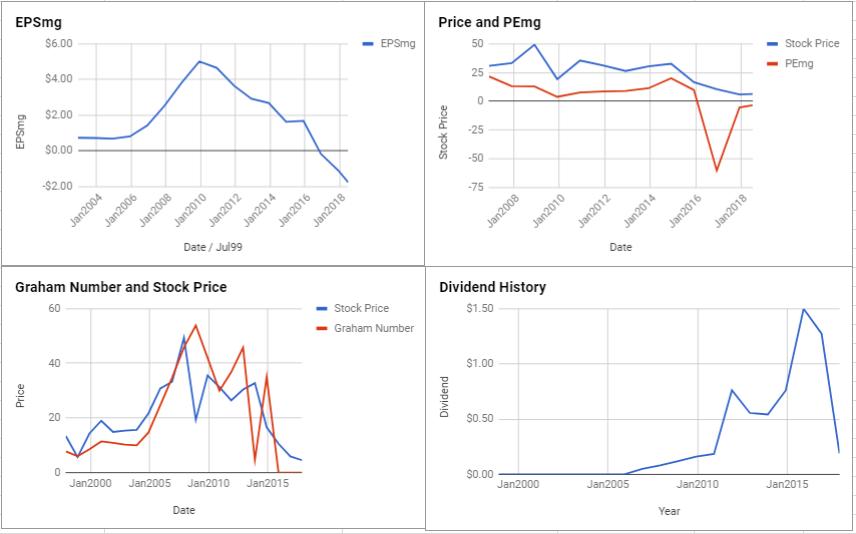 Noble Corp PLC Valuation – June 2018 $NE