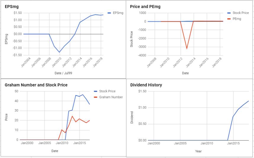 Nielsen Holdings PLC Valuation – June 2018 $NLSN