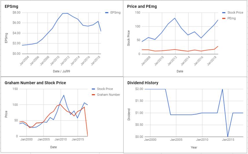 National Presto Industries Inc Valuation – June 2018 $NPK