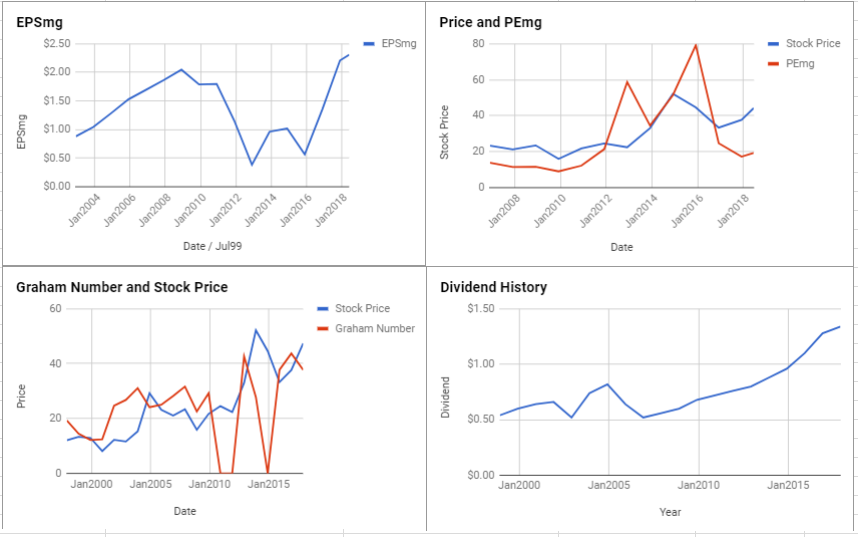 Pentair PLC Valuation – June 2018 $PNR