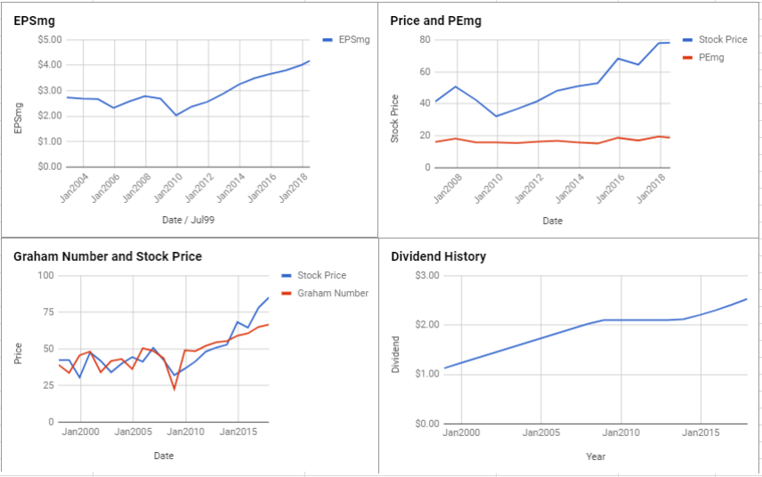 Pinnacle West Capital Corp Valuation – June 2018 $PNW
