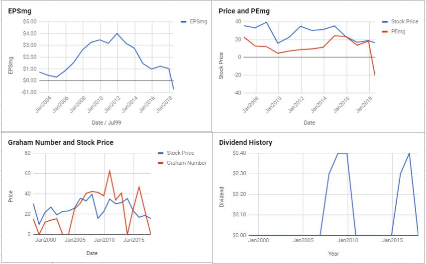 Rowan Companies PLC Valuation – June 2018 $RDC