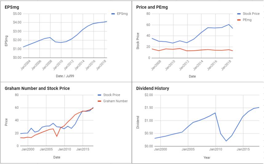 Wells Fargo & Co Valuation – June 2018 $WFC