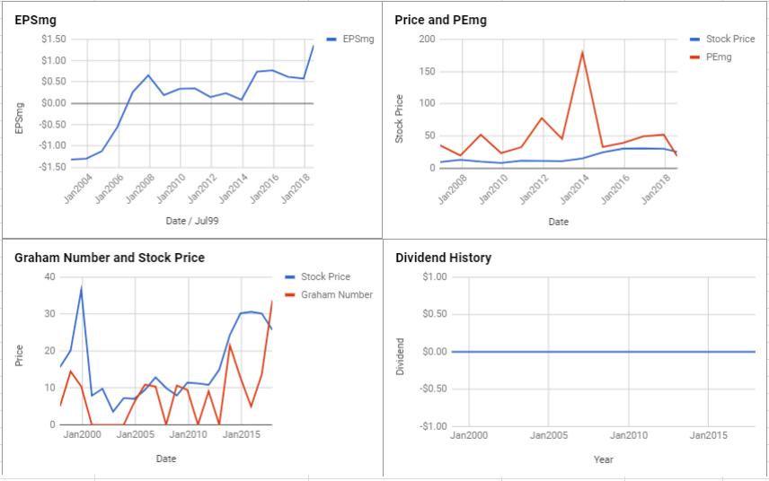 ARRIS International PLC Valuation – July 2018 $ARRS