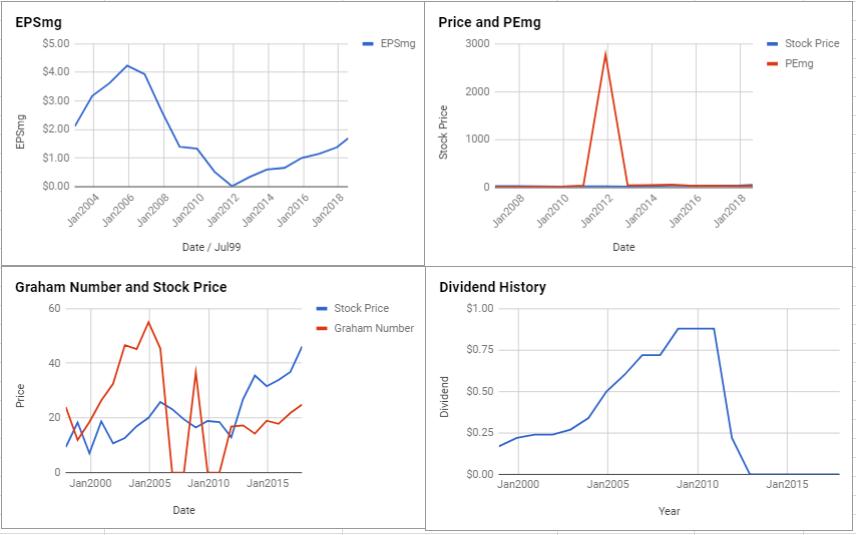 CoreLogic Inc Valuation – July 2018 $CLGX