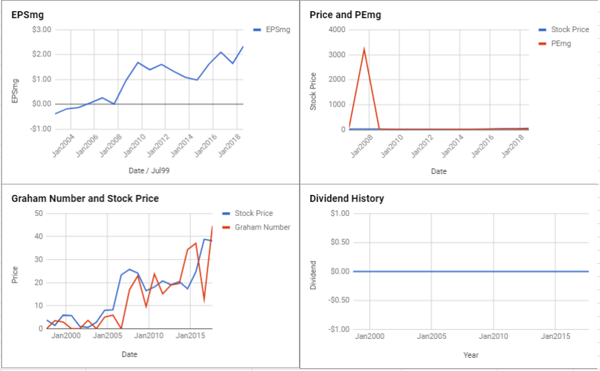 INTL FCStone Inc Valuation – July 2018 $INTL