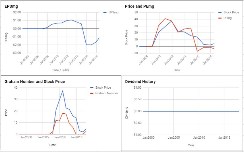Intrepid Potash Inc Valuation – July 2018 $IPI