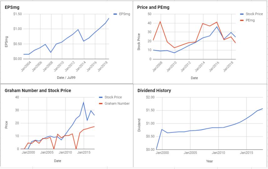Inter Pipeline Ltd Valuation – July 2018 $TSE:IPL