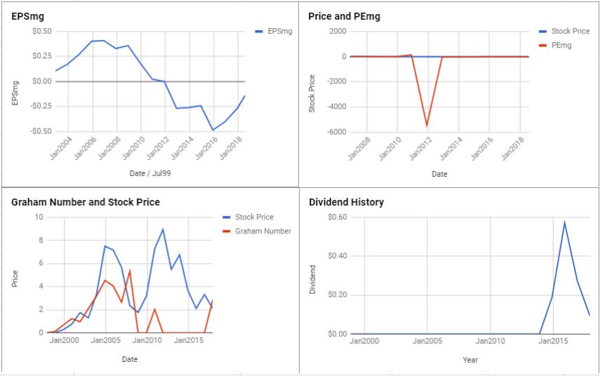 Surge Energy Inc Valuation – July 2018 $TSE:SGY
