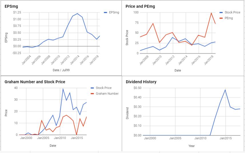 Wheaton Precious Metals Corp Valuation – July 2018 $TSE-WPM