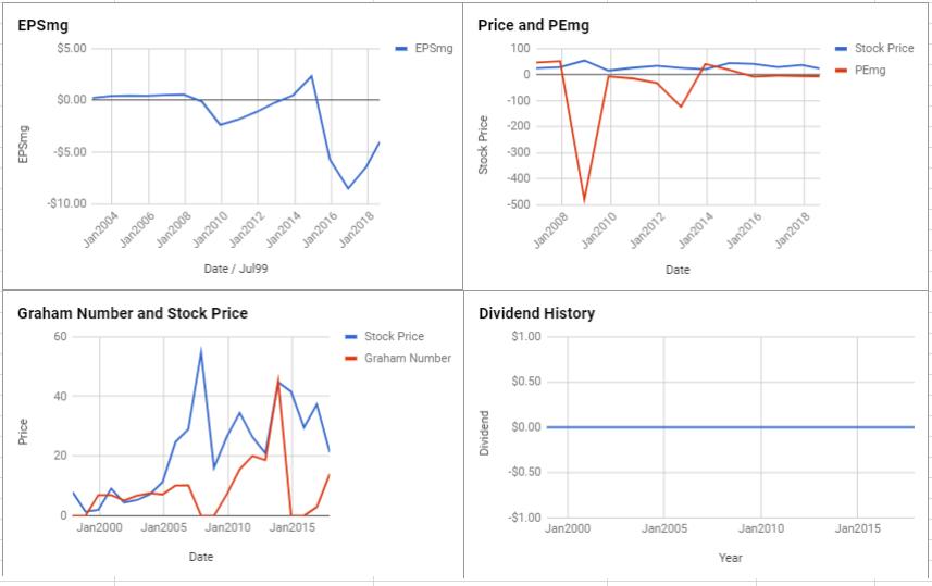 Carrizo Oil & Gas Inc Valuation – August 2018 $CRZO