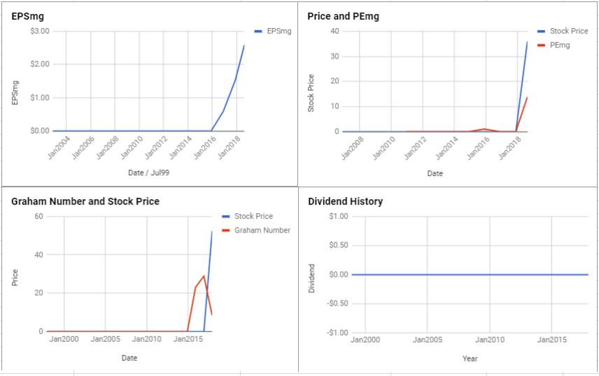 Delphi Technologies PLC Valuation – August 2018 $DLPH