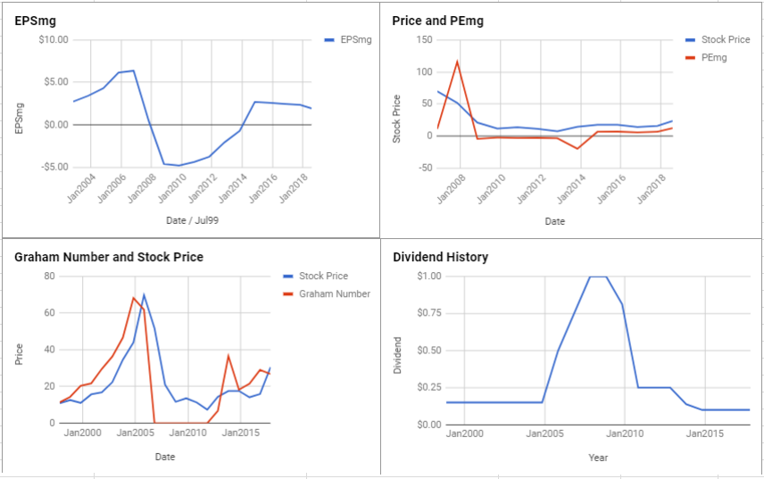 KB Home Valuation – August 2018 $KBH