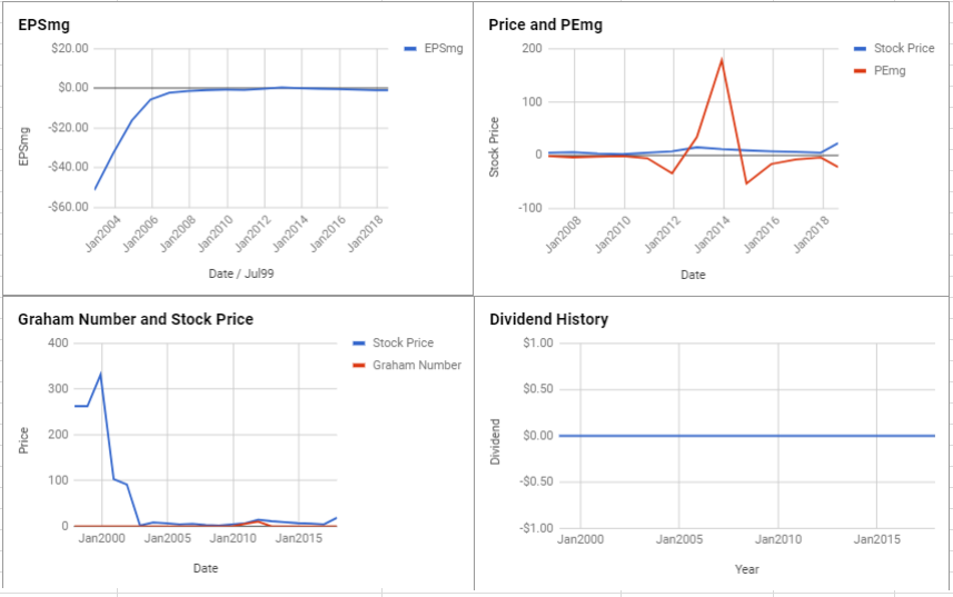 Spectrum Pharmaceuticals Inc Valuation – August 2018 $SPPI