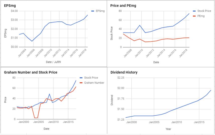Spire Inc Valuation – August 2018 $SR