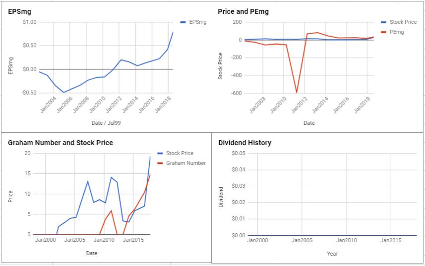 Kirkland Lake Gold Ltd Valuation – August 2018 $TSE-KL