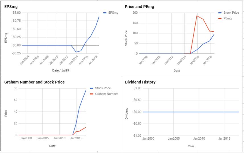 Kinaxis Inc Valuation – August 2018 $TSE:KXS
