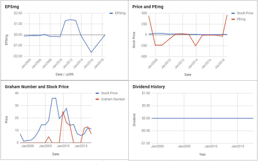 SSR Mining Inc Valuation – August 2018 $TSE-SSRM
