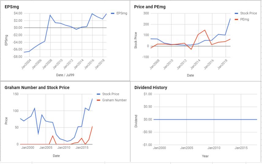 Ligand Pharmaceuticals Inc Valuation – September 2018 $LGND