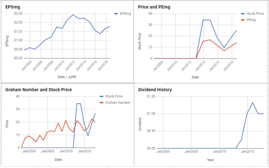 Labrador Iron Ore Royalty Corp Valuation – September 2018 $TSE:LIF