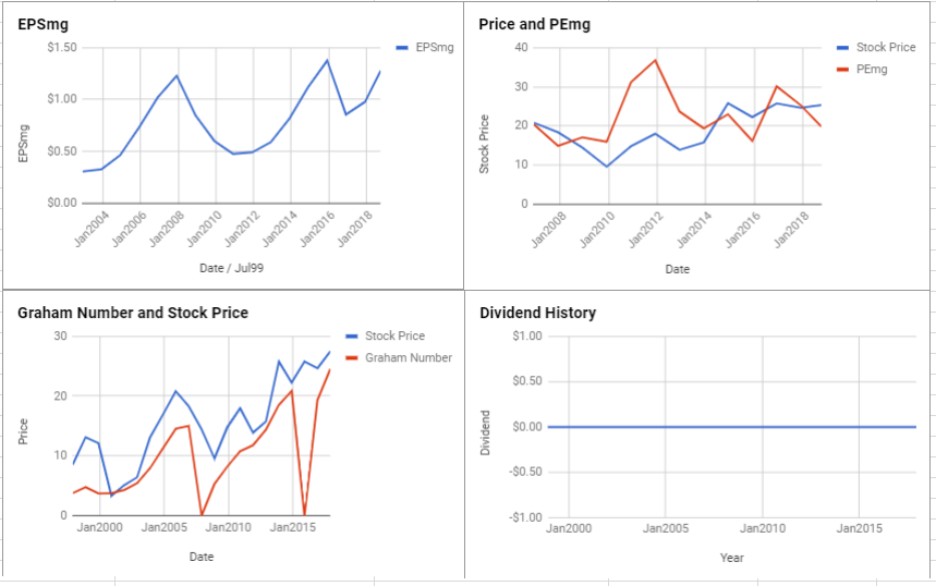 TrueBlue Inc Valuation – October 2018 $TBI
