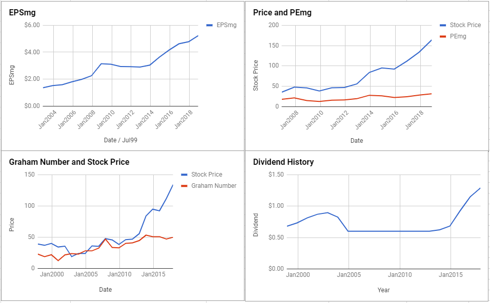 Aon PLC Valuation – November 2018 $AON