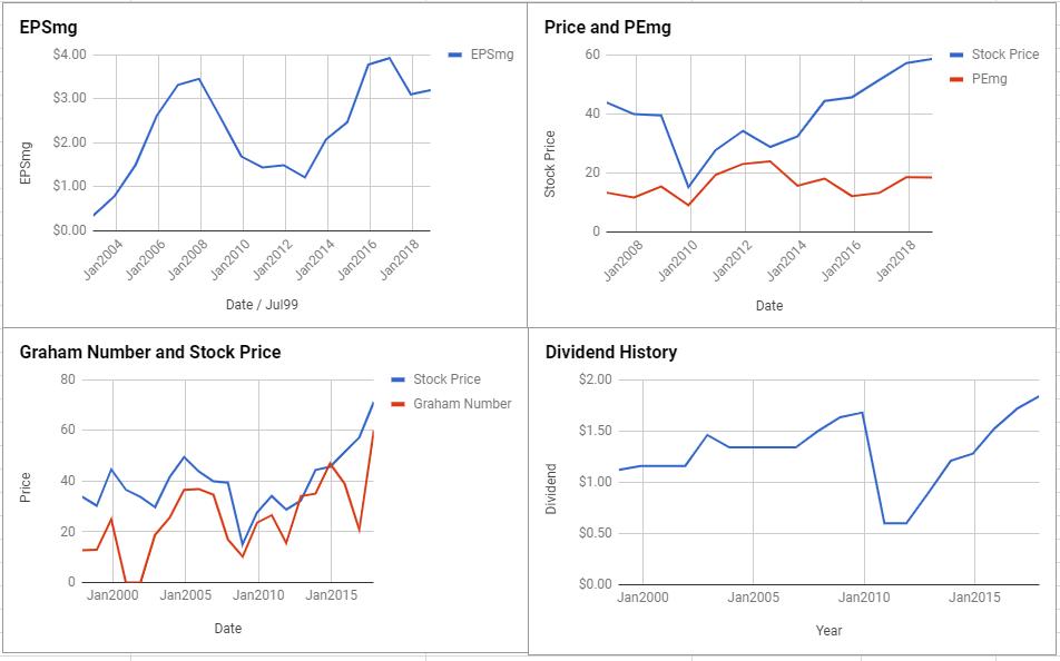 DowDuPont Inc Valuation – November 2018 $DWDP