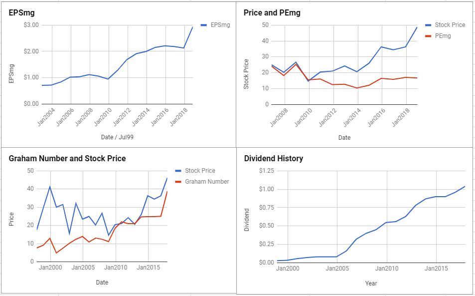 Intel Corp Valuation – November 2018 $INTC