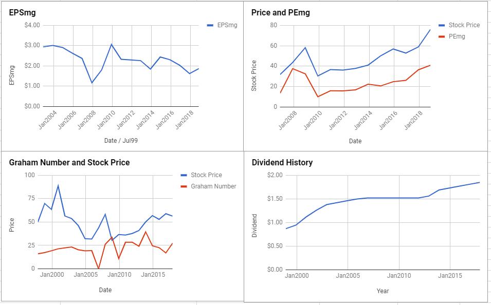 Merck & Co Inc Valuation – November 2018 $MRK