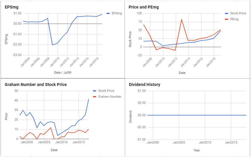 Cadence Design Systems Inc Valuation – January 2019 $CDNS