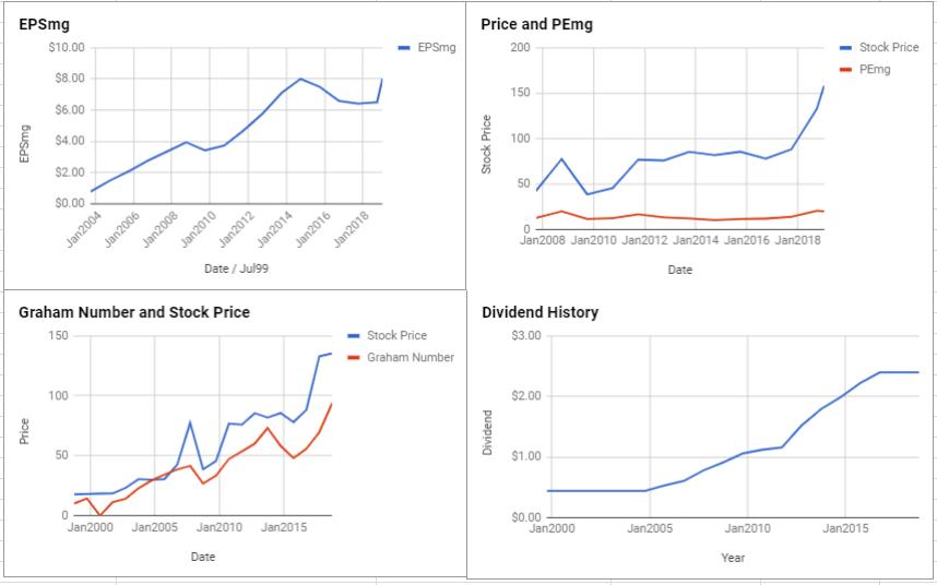 Deere & Co Valuation – January 2019 $DE