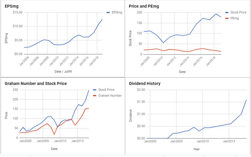 FedEx Corporation Valuation – January 2019 $FDX