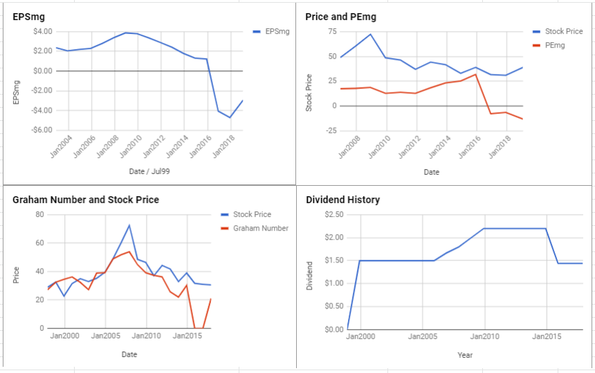 FirstEnergy Corp Valuation – January 2019 $FE