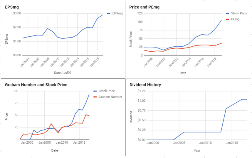 Fidelity National Information Services Inc Valuation – January 2019 $FIS