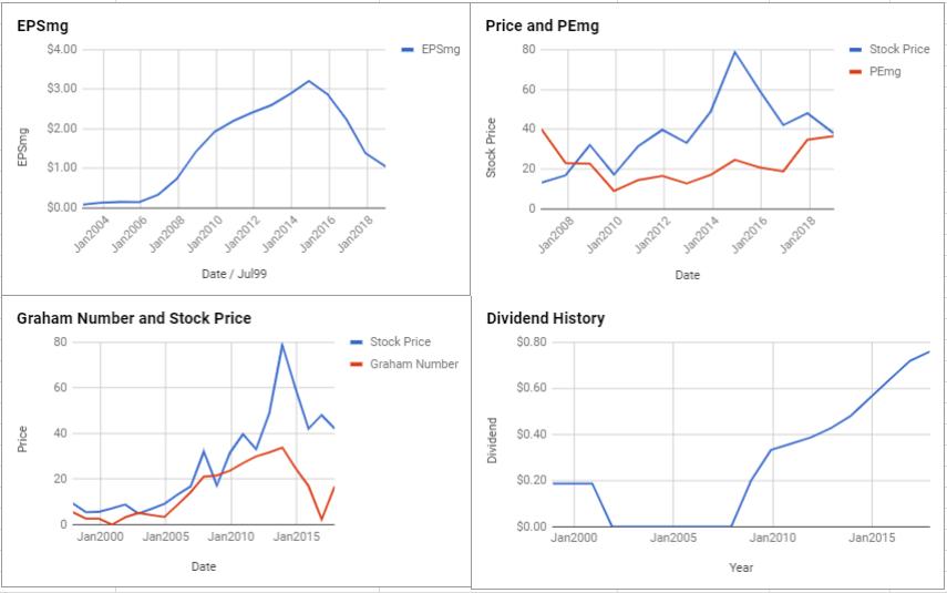 Flowserve Corp Valuation – January 2019 $FLS