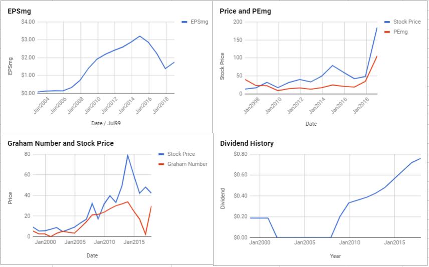 Fleetcor Technologies Inc Valuation – January 2019 $FLT