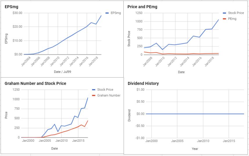 Alphabet Inc Valuation – January 2019 $GOOG $GOOGL