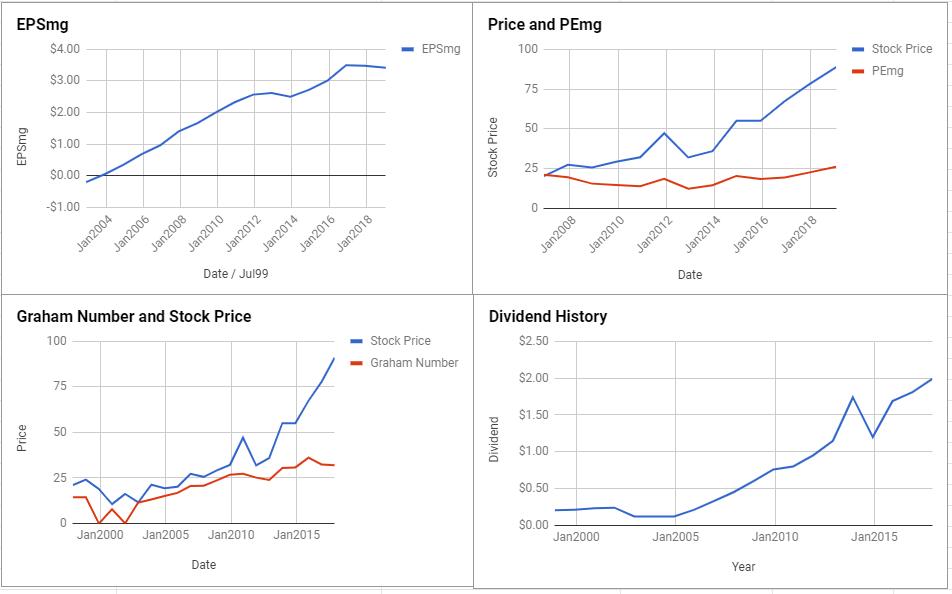 Hasbro Inc Valuation – January 2019 $HAS