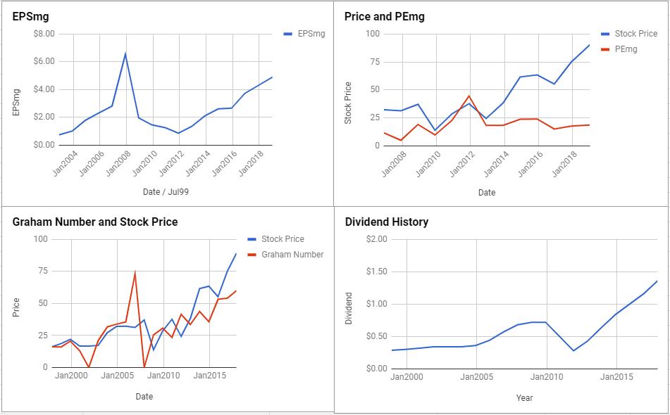 Ingersoll-Rand PLC Valuation – January 2019 $IR