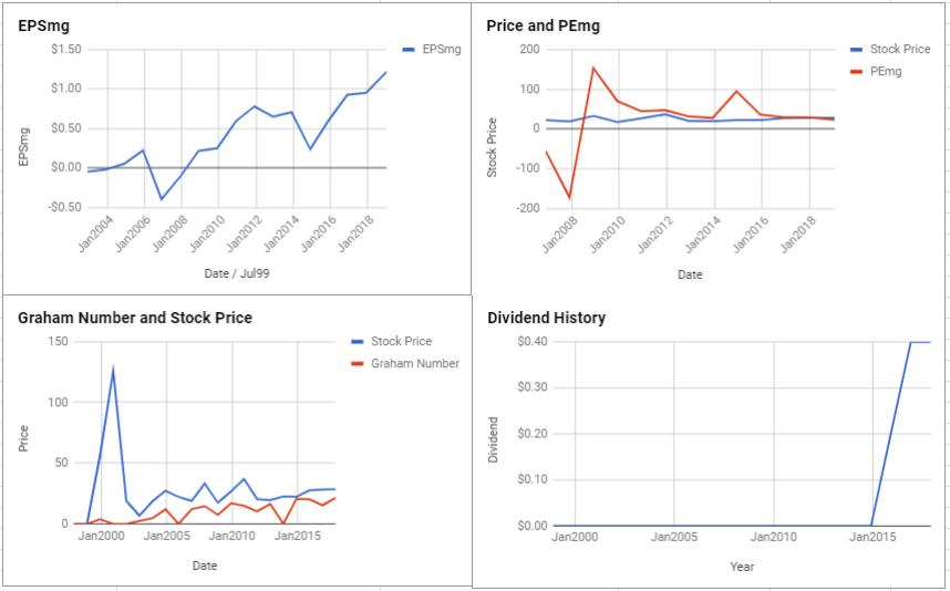 Juniper Networks Inc Valuation – January 2019 $JNPR